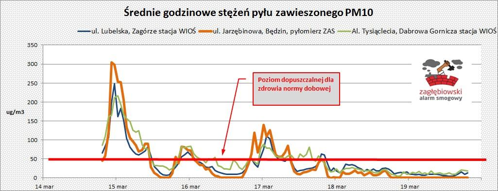 Bedzin Małobądzkie dane z pyłomierza - fot. Zagłębiowski Alarm Smogowy