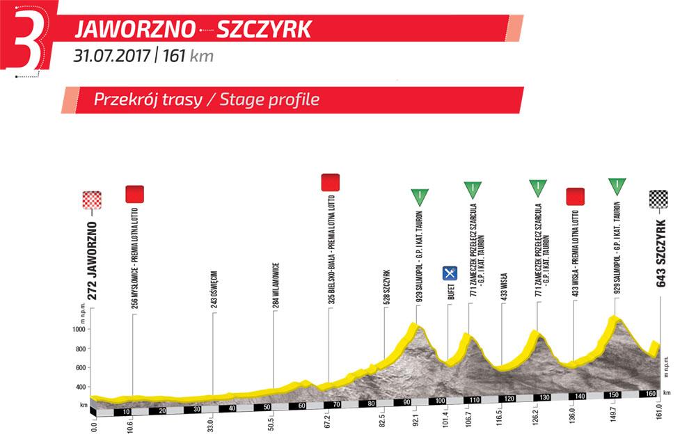 Przekrój trasy trzeciego etapu Tour de Pologne - fot. mat. pras.
