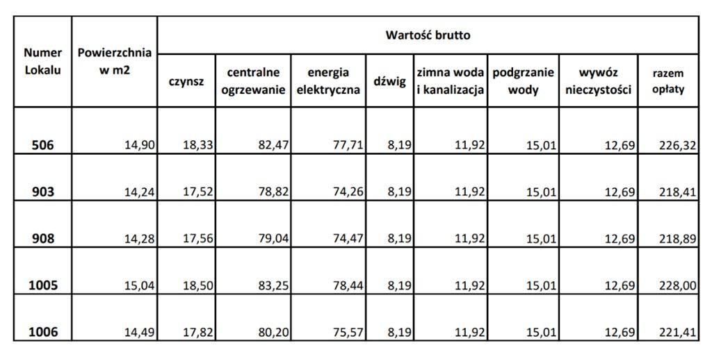 "Lista lokali programu ""Lokal na biznes"" - fot. ARL Sosnowiec"