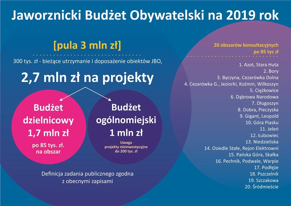 Jaworznicki Budżet Obywatelski - fot. UM Jaworzno