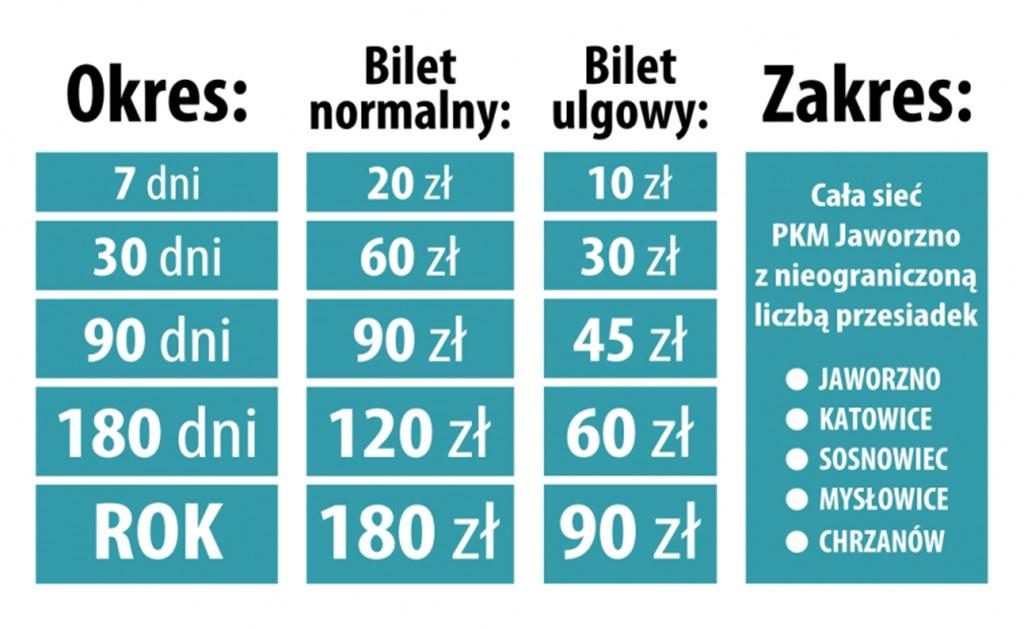 Rewolucyjna taryfa biletowa w PKM Jaworzno - fot. PKM Jaworzno