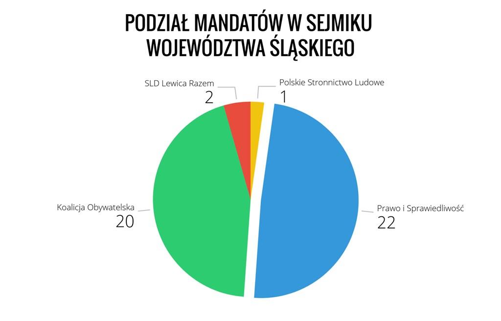 Podział mandatów w Sejmiku Woj. Śląskiego - fot. Arch. TZ