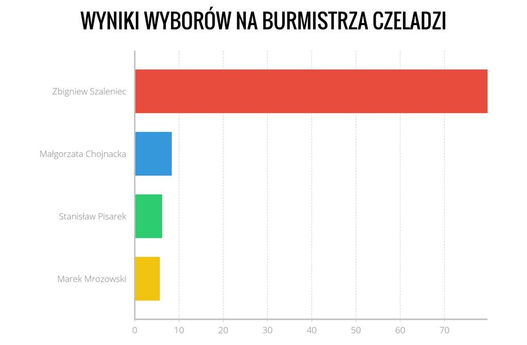 Wyniki na burmistrza Czeladzi - fot. Arch. TZ