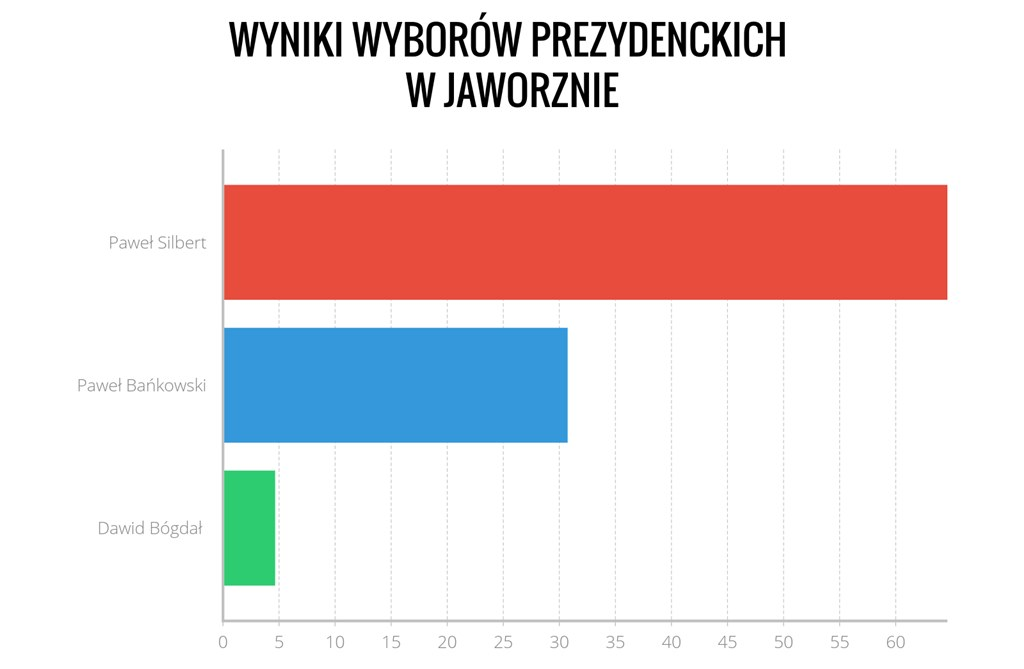 Wyniki wyborów prezydenckich w Jaworznie - fot. Arch. TZ