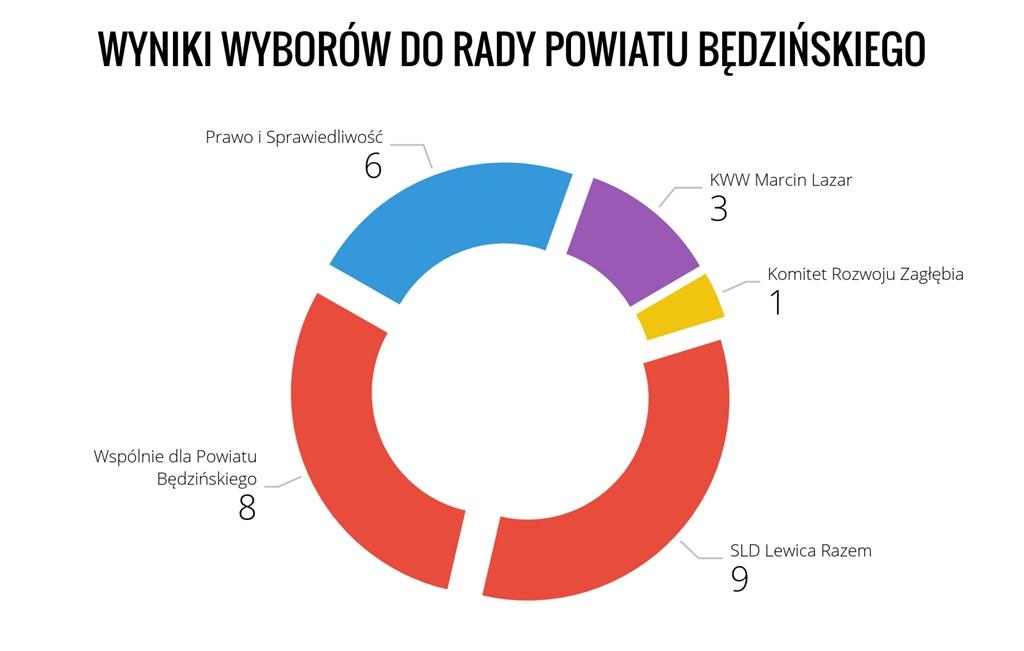 Wyniki wyborów powiat będziński - fot. MZ