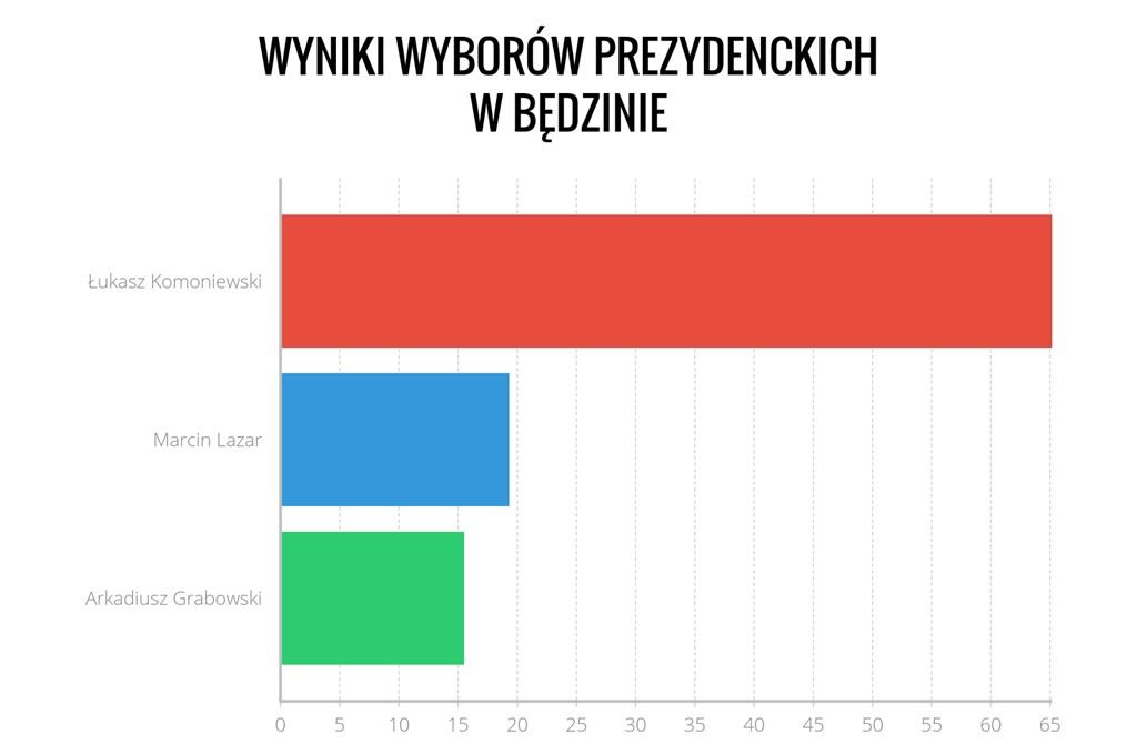 Wyniki prezydenckie w Będzinie - fot. Arch. TZ