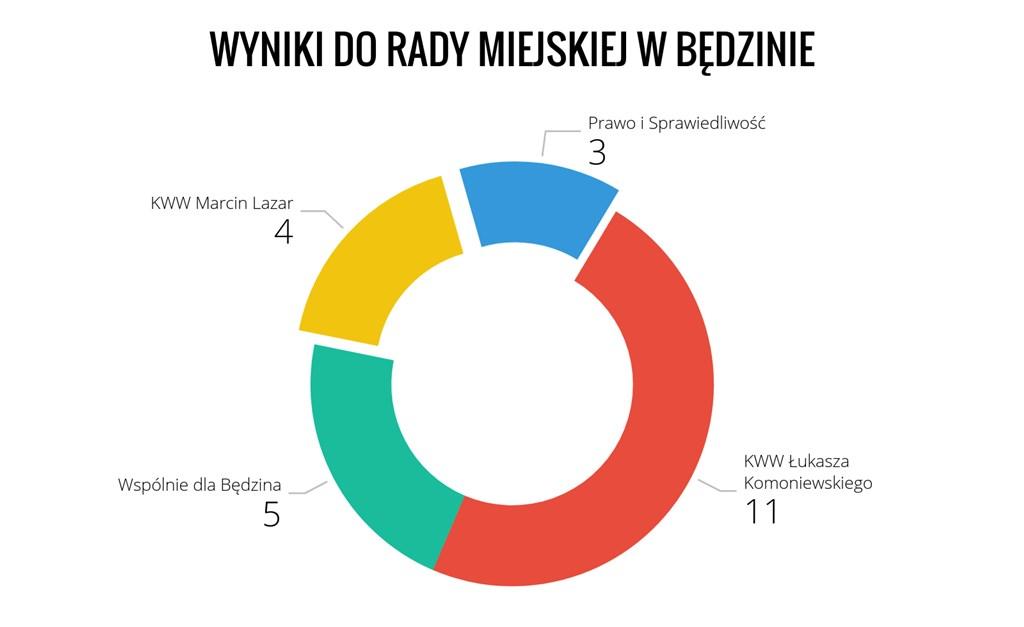 Wyniki do Rady Miejskiej w Będzinie - fot. Arch TZ