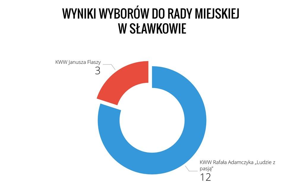 Wyniki na burmistrza Sławkowa - fot. Arch TZ
