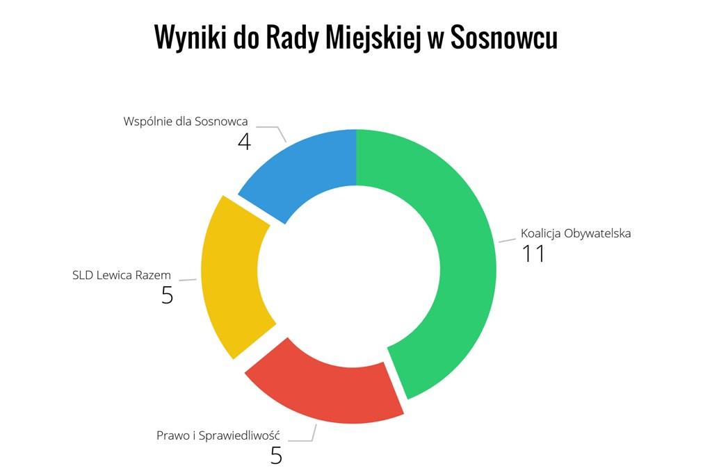 Wyniki wyborów do Rady Miejskiej w Sosnowcu - fot. Arch. TZ