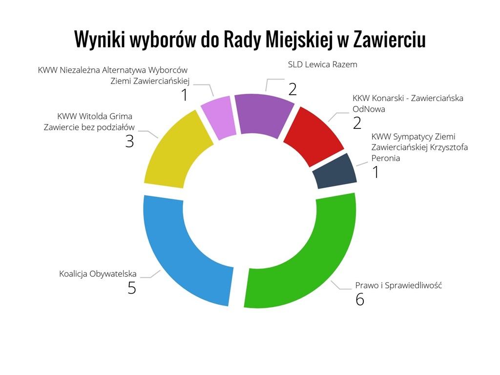 Wyniki wyborów do Rady Miejskiej w Zawierciu – fot. Arch. TZ
