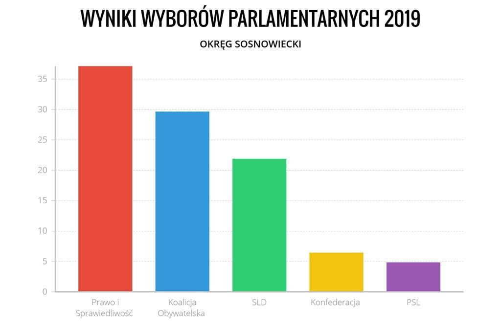 Wyniki wyborów parlamentarnych 2019 w okręgu sosnowieckim - fot. Arch. TZ