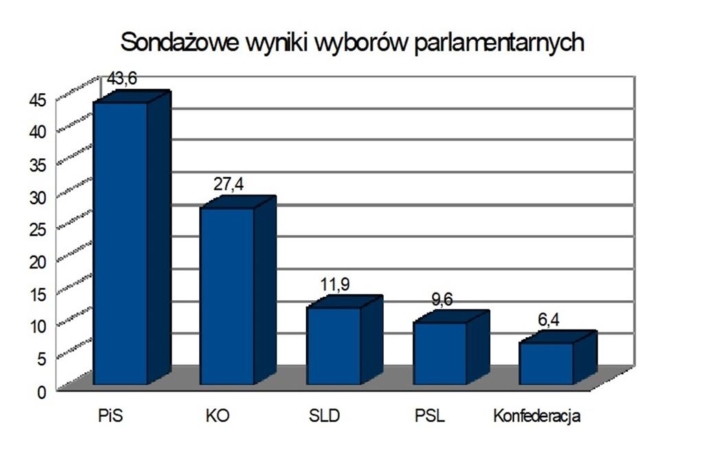 Sondażowe wyniki wyborów parlamentarnych 2019 - fot. Arch. TZ