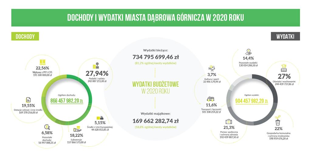 Radni jednogłośnie przyjęli budżet na 2020 rok – fot. UM Dąbrowa Górnicza