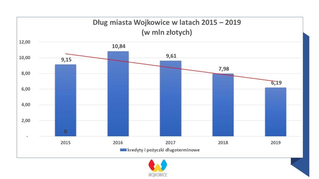 Zadłużenie Wojkowic – fot. UM Wojkowice