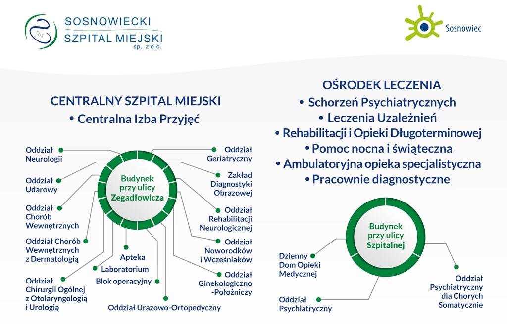 Zmiany w Sosnowieckim Szpitalu Miejskim – fot. mat. pras.